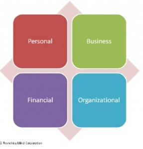 Personal Franchise Profile Model©Franchise Mind Corporation