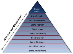 Brand Equity Value